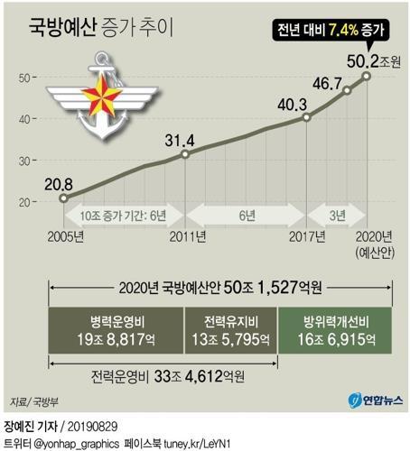 [연합뉴스 그래픽]