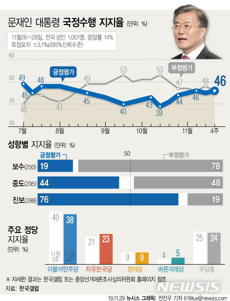 [서울=뉴시스]한국갤럽은 11월 4주차 대통령 직무수행 평가에서 긍정평가가 전주대비 1%포인트 상승한 46%를 기록했다고 29일 밝혔다. 부정평가는 전주 대비 2%포인트 하락한 46%였다. (그래픽=전진우 기자) 618tue@newsis.com