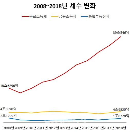 직장인들이 내는 근로소득세가 2008년~2018년에 2배 이상 증가했다. 반면 금융소득은 큰 변화가 없었고 종합부동산세는 감소했다. 수납액 기준. 올해 세수는 내년에 국세통계연보를 통해 공개된다. [출처=국세청 국세통계연보]