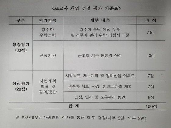 한국마사회 부산경남본부가 밝힌 조교사 개업 선정 평가 기준표.
