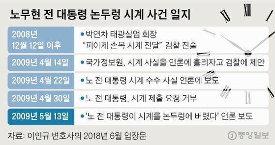 노무현 전 대통령 논두렁 시계 사건 일지. 그래픽=신재민 기자