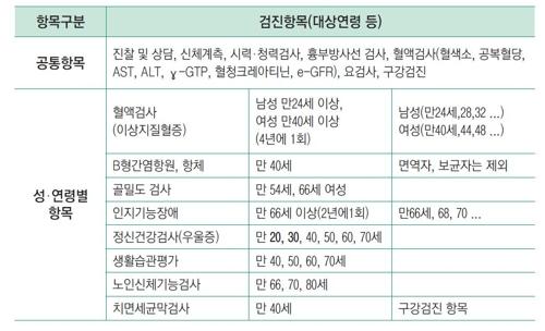 일반건강검진 항목 [건강보험공단]