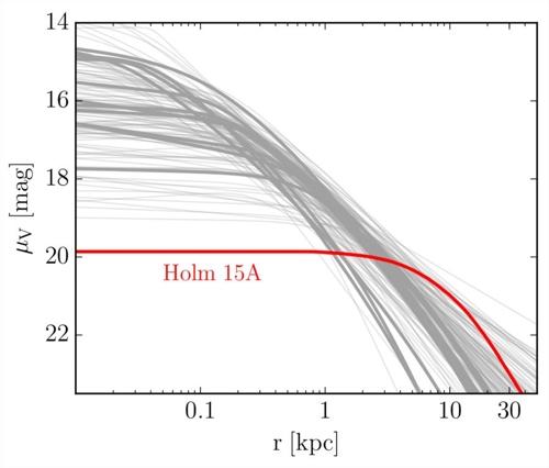 홀름 15A 은하와 다른 은하의 빛 비교 은하 중앙에서 1만5천광년까지 다른 은하에 비해 빛이 낮은 점을 보여주고 있다. [MPE 제공]