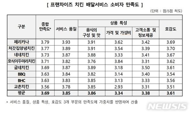 [서울=뉴시스] 한국소비자원, 8개 프랜차이즈 치킨 배달서비스 소비자 만족도 조사. (표=소비자원 제공)