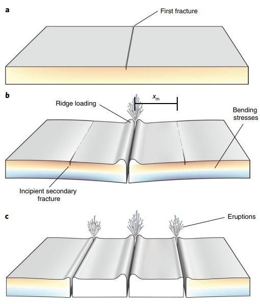 연구팀이 밝힌 엔셀라두스의 균열 형성 과정이다. 토성과의 인력 크기가 변하면서 얼음지각 내부의 물의 움직임이 달라지고, 이 과정에서 역동적인 물의 움직임이 만들어진다. 그 결과 얼음지각에 균열이 생긴다(a). 이후 얼음지각 좌우에 힘이 전달돼 평행한 추가 균열이 형성된다(b,c). 네이처 천문학