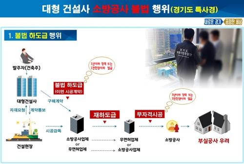 불법 소방공사 흐름도 [경기도 제공. 재판매 및 DB 금지]