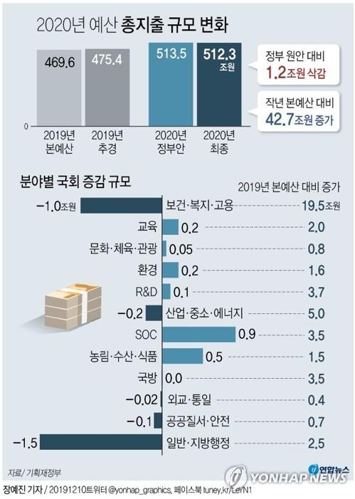 [그래픽] 2020년 예산 총지출 규모 변화 (서울=연합뉴스) 장예진 기자 = 자유한국당을 제외한 '4+1'(더불어민주당·바른미래당·정의당·민주평화당+대안신당) 협의체에서 마련한 내년도 예산안·기금운용계획안 수정안이 10일 국회 본회의를 통과했다. jin34@yna.co.kr