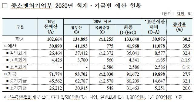중기부 내년 예산 30% 늘어나..13조4000억[까르띠에 토토|프리덤 토토]