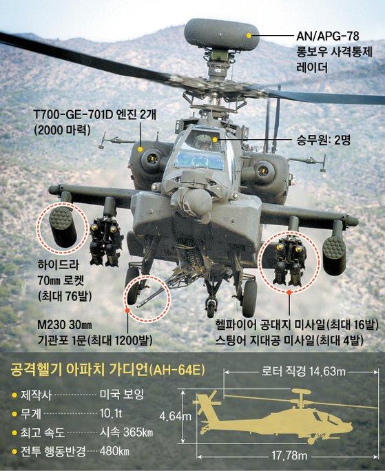 공격헬기 아파치 가디언(AH-64E). 그래픽=신재민 기자