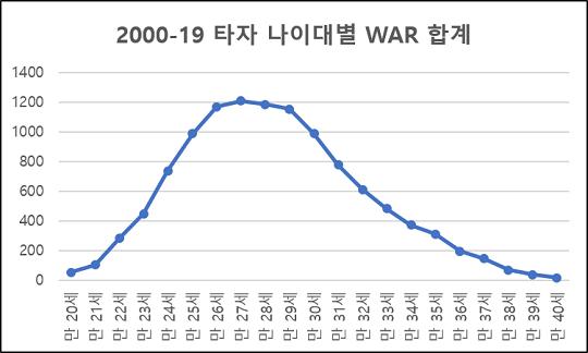 [그래프1] 2000-19시즌 타자 나이대별 WAR 합계 변화(자료=팬그래프닷컴)
