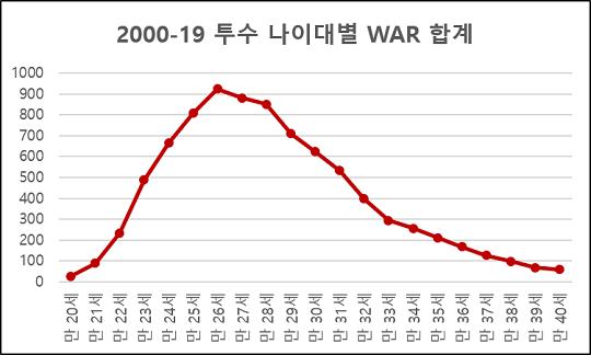 [그래프2] 2000-19시즌 투수 나이대별 WAR 합계 변화(자료=팬그래프닷컴)