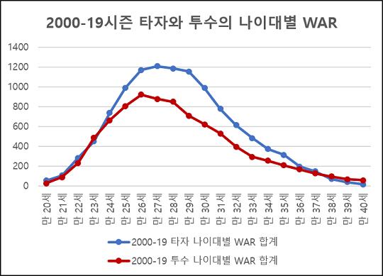 [그래프3] 2000-19시즌 타자와 투수의 나이대별 WAR 합계 변화 비교(자료=팬그래프닷컴)