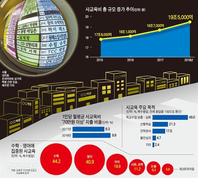 [저작권 한국일보]사교육비 총 규모 증가 추이/ 강준구 기자/2020-01-02(한국일보)