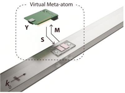 가상화 메타물질의 원리 - 마이크로프로세서와 마이크로폰, 스피커가 연결되어 있는 가상화 메타물질의 모식도. 마이크로프로세서가 입사되는 신호(M)를 실시간으로 감지하여 미리 설계된 물리적 특성(Y)과 합성곱 연산을 수행하여 산란파(S)를 발생시켜 음파나 빛을 산란과 반사를 막아 스텔스 기능을 수행할 수 있게 해준다.한국연구재단 제공