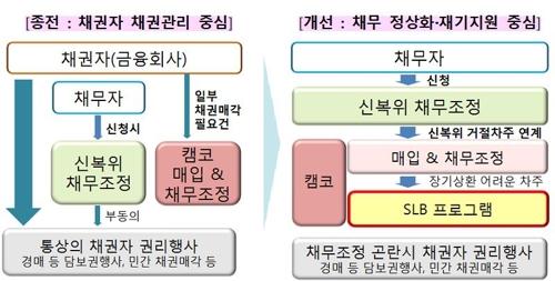 주택담보대출 채무조정 체계 개선 방향 [금융위원회 제공]