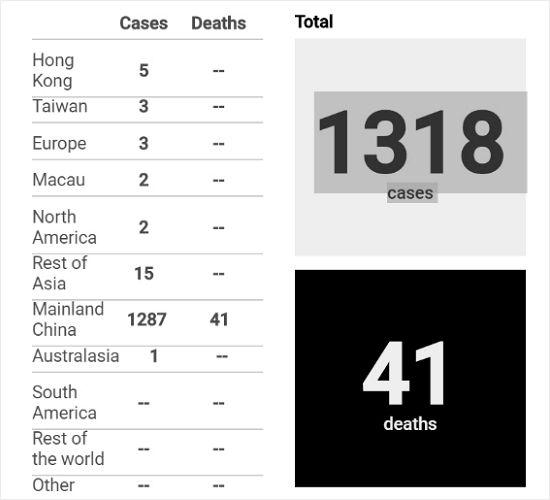 우한 폐렴 전세계 통계. 1319은 확진자, 41은 사망자 숫자를 가리킨다. (사진=홍콩 사우스차이나모닝포스트 홈페이지 캡처)