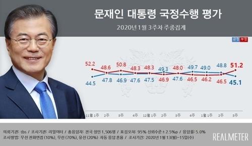 2020년 1월 3주차 문재인 대통령 국정수행 평가.여론조사 전문기관 리얼미터 캡처