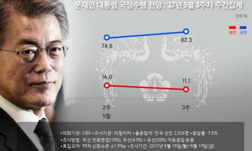 2017년 5월 3주차 문재인 대통령 국정수행 전망.여론조사 전문기관 리얼미터 캡처