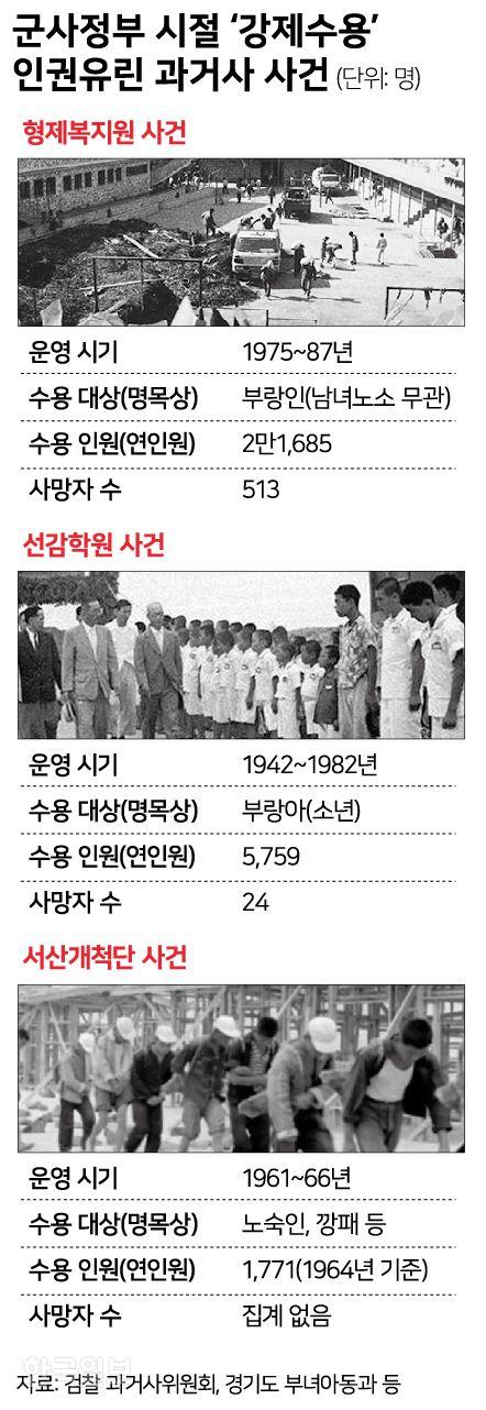 군사정부 시절 '강제수용' 인권 유린 사건. 그래픽=신동준 기자