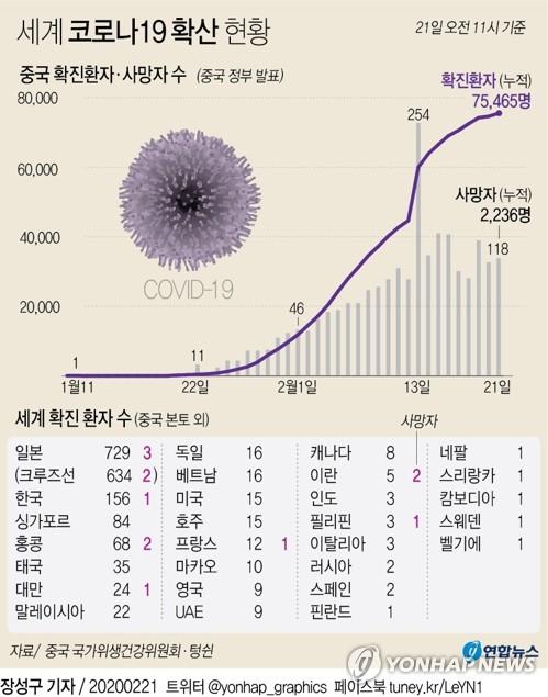 [그래픽] 세계 코로나19 확산 현황