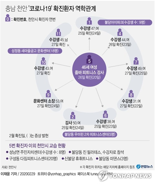 [그래픽] 충남 천안 '코로나19' 확진환자 역학관계