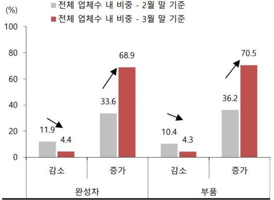 부도 리스크가 증가한 업체비중 30%대에서 70%대로 상승/자료=블룸버그, SK증권