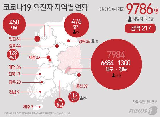 31일 중앙방역대책본부 따르면 0시 기준 코로나19 국내 신규 확진자는 125명이 추가돼 전체 누적 확진자는 9786명으로 늘었다고 발표했다. © News1 김일환 디자이너