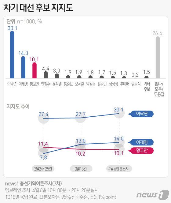 황교안 넘은 이재명 대선주자 2위 '수성'..이낙연 30% 돌파