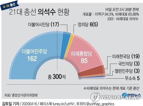 [그래픽] 21대 총선 의석수 현황(16일 03시38분 현재)