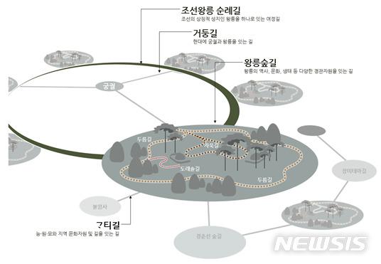 [서울=뉴시스] 조선왕릉길의 유형 개념도.(그래픽=문화재청 제공) 2020.4.27 photo@newsis.com