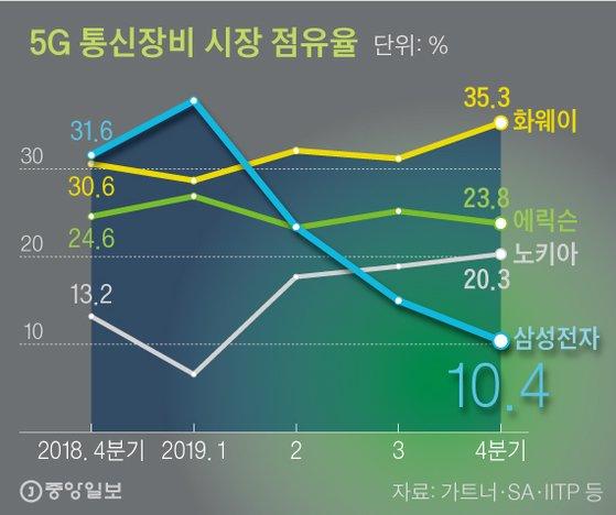 5G 통신장비 시장 점유율. 그래픽=신재민 기자