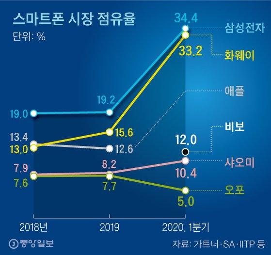 스마트폰 시장 점유율. 그래픽=신재민 기자