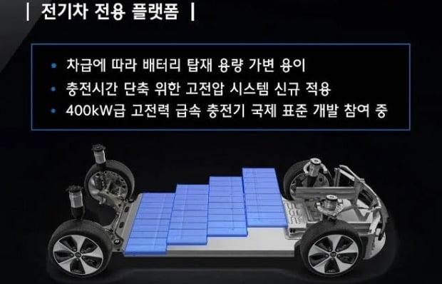 전기차 전용 플랫폼인 E-GMP 개념도. 사진=현대차