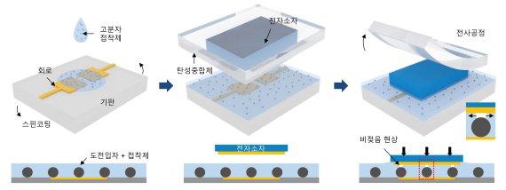 비등방성 전도성 접착제를 이용한 전자소자의 전사공정 및 이에 따른 고분자 접착제의 비젖음 현상 유도 공정에 대한 모식도. 성균관대 김태일 교수 제공