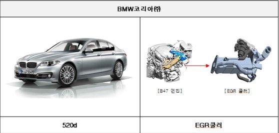 BMW는 520d등 79종 약 24만대가 배기가스재순환장치 점검 차원에서 리콜에 포함됐다. 국토부