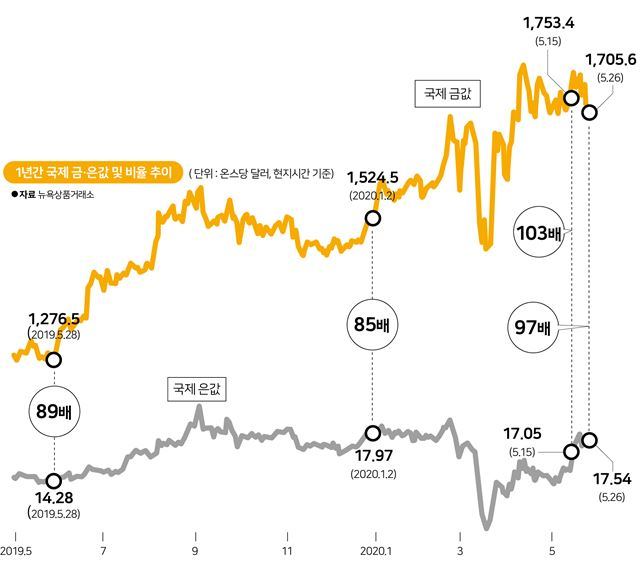 1년간 국제 금ㆍ은값 및 비율 추이