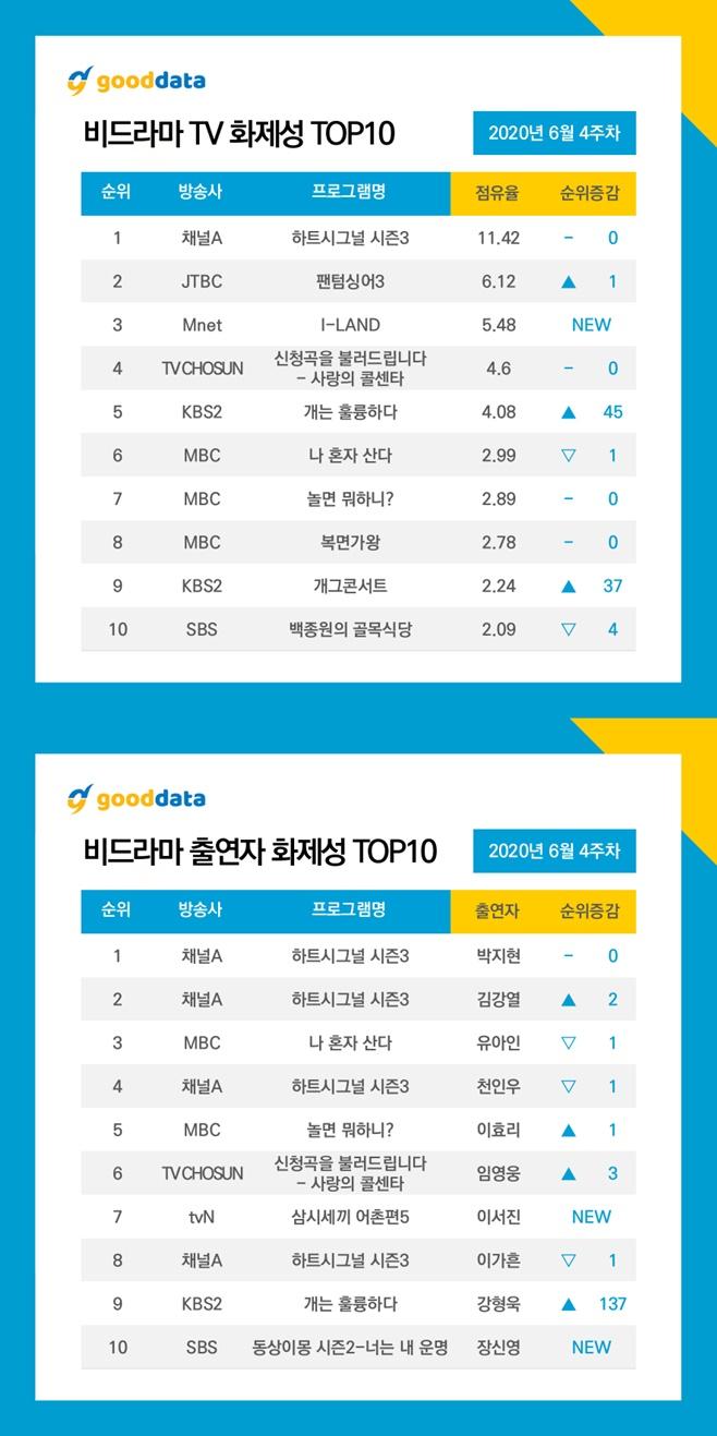 '하트시그널3' 8주 연속 TV화제성 1위..박지현·김강열·천인우 톱5[샵 토토|정선카지노]