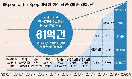 The #KpopTwitter 2020 World Map, which Twitter analyzed along with music startup Space Odysseys Kpop Radar (www.kpop-radar.com), contains information about popular artists in countries with a lot of tweets and conversations about Kpop over the past decade.━ tweet curve also changes popular artistsYou can also find out about the most popular artists by year in the conversation growth curve.  Kpop-related conversations surged in the first half of 2016 to the first half of 2017, the steepest rise between the second half of 2017 and the first half of 2018.  In May 2017, BTS first won the Billboard Top Social Artist category, and on November 13 of the same year, it reached 10 million followers.On July 8, 2017, EXO launched its official Twitter account, announcing #KoKoBop을, making it the worlds most mentioned song in 2017.  Around 2017, Godseven, Seventeen, BLACKPINK, Warner One and NCT 127 used Twitter to connect with fans around the world, driving Kpop to twitters most popular genre.  BTS ranked #1 in tweets in 2016, 2017, 2019 and 2020 for 4 tweets.━ Kpop Tweet users, net in the U.S. and Japan and KoreaThe countries with the most kpop tweeting users were the United States, and Japan and South Korea ranked second and third, respectively.  By tweet volume, Thailand was confirmed as the country with a large number of enthusiastic Kpop fans, followed by South Korea in second place.The most mentioned Kpop artist in the last year was BTS.  Of the 20 countries that were released, Godseven was the most mentioned in 19 countries except Thailand.In addition to BTS, which ranked #1 in the global Kpop artist rankings, exo, Godseven, BLACKPINK, NCT 127, MonstaX, Seventeen, NCT DREAM, Twys and Stray Kids were honored.Twitter also unveiled the Rising Kpop Artist, which received a surge in tweet mentions from July last year to June of this year.  Stray Kids was ranked #1.  Eighties, Tomorrow by Together, AizuOne, SuperM, Abyx, Waitress, Sion V, SeaIX, Girl of the Month, and Not the G