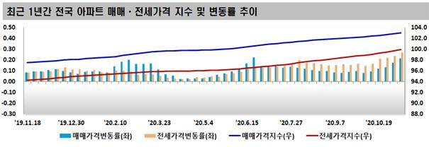 최근 1년간 전국 아파트 매매·전새가격 지수 및 변동률 추이 [한국감정원]