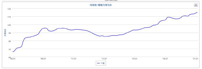 서울 아파트 매매 가격지수 추이. 2009~2015년까지 하락기를 겪은 부동산 시장은 2016년부터 상승 싸이클을 타고 있다. [자료 제공 = 한국부동산원]