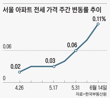 서울 아파트 전세 가격 주간 변동률 추이