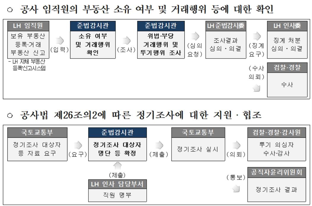 준법감시관 업무별 처리절차 [국토부 제공]