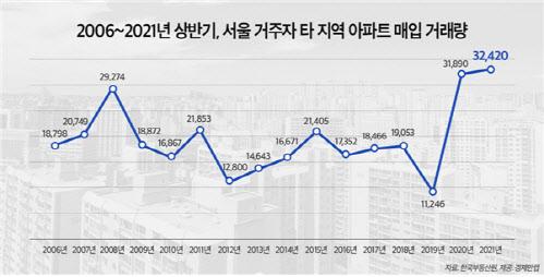 (자료=한국부동산원, 경제만랩)