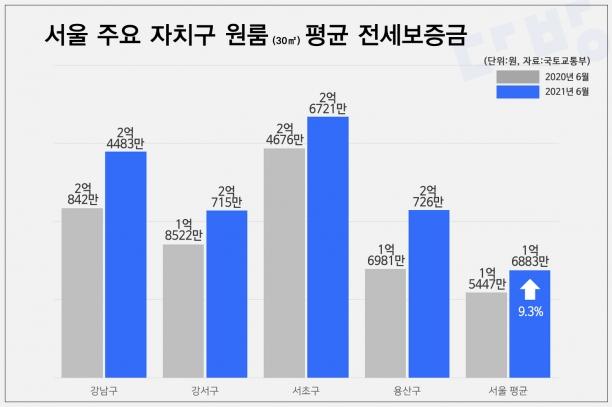 서울 주요 자치구 원룸 평균 전세보증금. [사진=스테이션3]