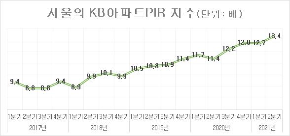 서울 KB아파트PIR 지수