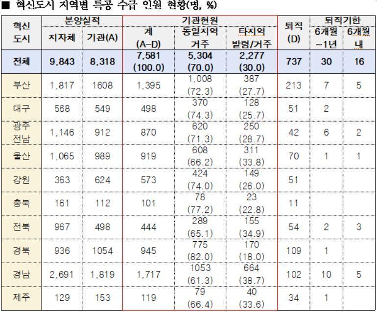 혁신도시 지역별 특공 수급 인원 현황(명, %). 김상훈 의원실 제공. /뉴스1