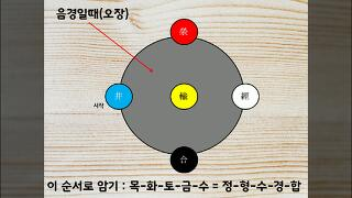 하루 5분 오수혈 외우기 기초_meridian point of the Five Elements  basis