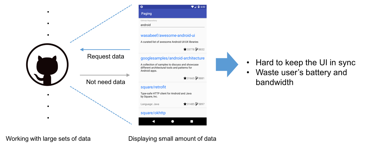 Android Paging Library Github