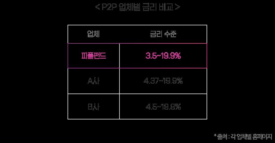 P2P 업체별 금리 비교 피플펀드 3.5~19.9%, a사 4.37~19.9%, b사 4.5~19.9%
