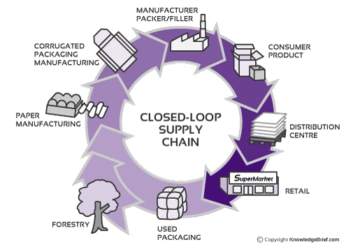 overview of information technology tools for supply chain management essay Operations management is a field that can,  equipment and technology to human resources such as staff or workers  supply chain management and logistics.